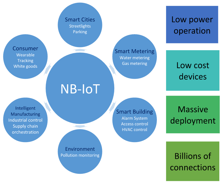 Benefits of NB-IoT street light