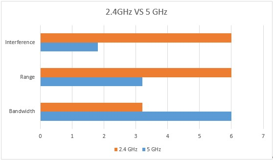 2.4GHz VS 5GHz SMAlux Wi-fi Light Bulb