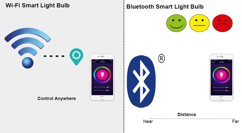 Distance Difference between A60 Wi-Fi Smart LED Light Bulb and A60 Bluetooth Smart LED Light Bulb