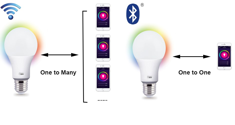 Security Difference between A60 Wi-Fi Smart LED Light Bulb and A60 Bluetooth Smart LED Light Bulb