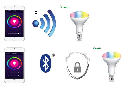 Figure 5 BR30 Wi-Fi Smart Light Bulb vs BR30 Bluetooth Smart Light Bulb-Privacy