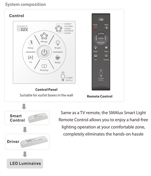 The remote control of hospitality lighting solution's lamps