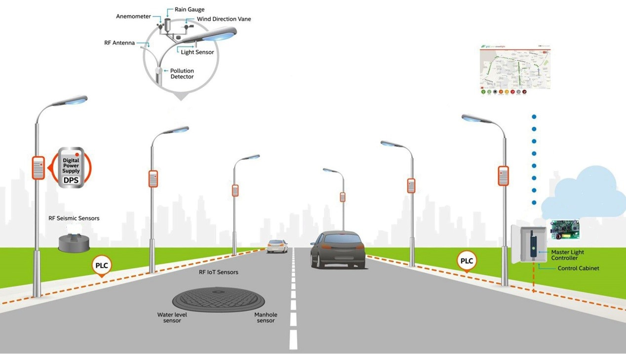 The working system of NB-IoT Street light