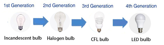 Development of LED light bulbs