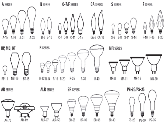 Different letter series of lamp cap
