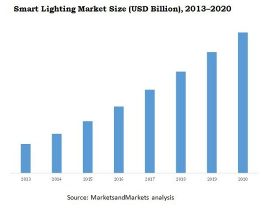 12-Trend of smart lighting development and Bluetooth Path Light