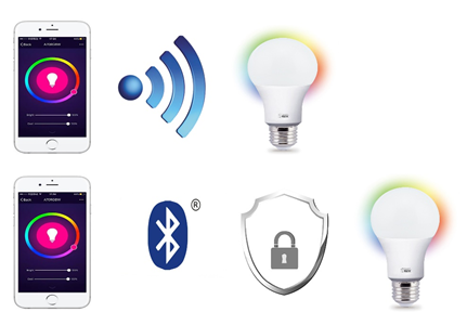 A19 Wi-Fi Smart Light Bulb vs. A19 Bluetooth Smart Light Bulb-Privacy