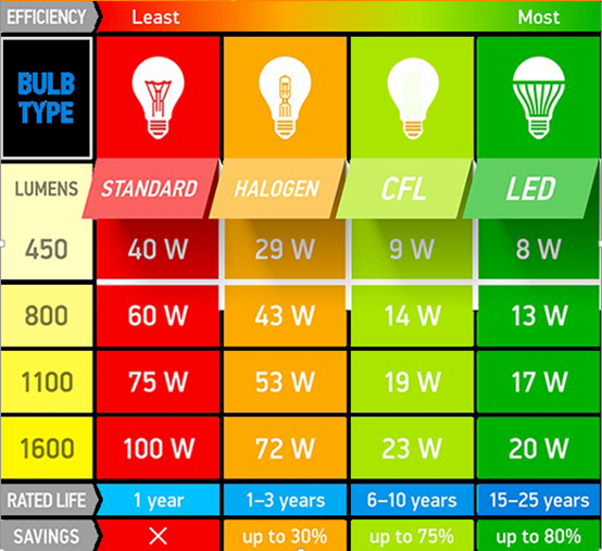 A19 Smart LED Light Bulb – Extreme Long Life up to 18 years