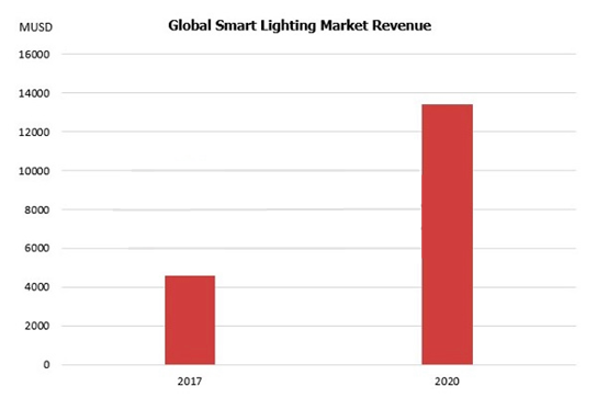 Global Smart Lighting Market Revenue
