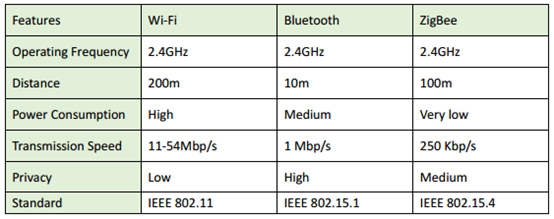 Features compare between Wi-Fi, Bluetooth and ZigBee