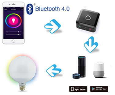SMAlux G120 Bluetooth Smart Light Bulb Working Principles