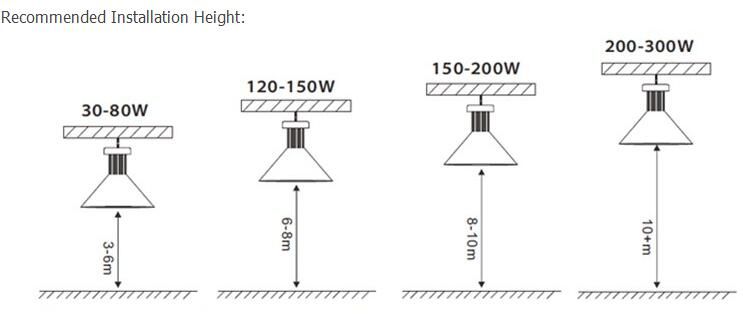 Recommend Installation Height for High Bay Light