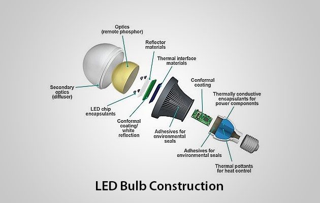 Sheme of an LED bulb